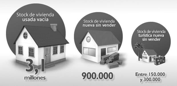 datos sobre viviendas vacias