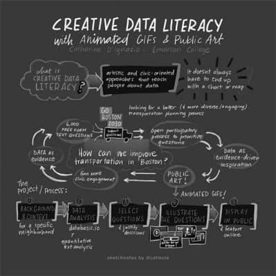 «Alfabetización creativa de datos», una de las ideas que desarrolla Catherine D'Ignazio en torno al feminismo de datos. Fuente: Kanarinka