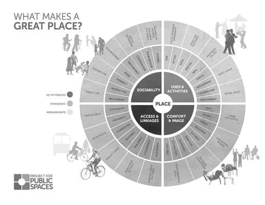 ¿Qué factores y elementos hacen que un lugar sea bueno para las personas?Este diagrama elaborado por Project for Public Spaces nos retrata qué debe tener un espacio, un lugar o una ciudad para ser saludable y aportar calidad de vida. Fuente: pps.org
