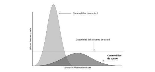 Confinadxs | COVID-19