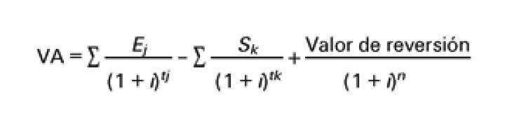 Formula de la tasación por actualización de rentas