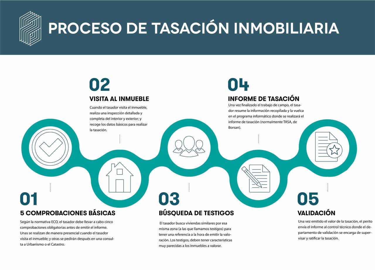 El proceso de tasación inmobiliaria se compone de cinco partes reguladas por la Norma ECO