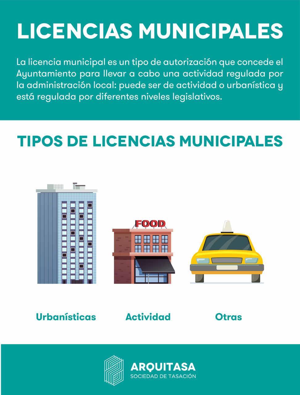 Infografía con la definición de licencia municipal y los diferentes tipos que existen (urbanística, actividad y otras)