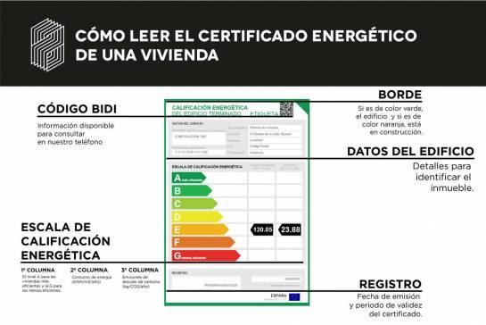 La etiqueta del certificado energético se compone de cinco partes: el código bidi, el borde, la escala de calificación energética, los datos del edificio y el registro