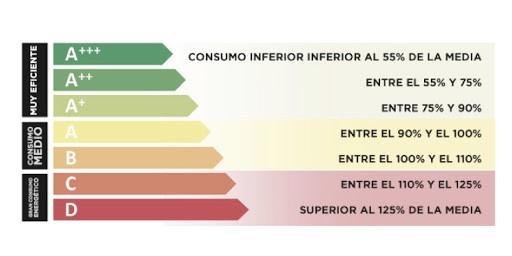 lee la etiqueta energetica