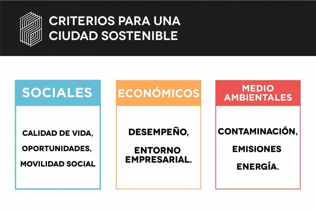tres criterios oficiales que se utilizan para clasificar la sostenibilidad de las ciudades
