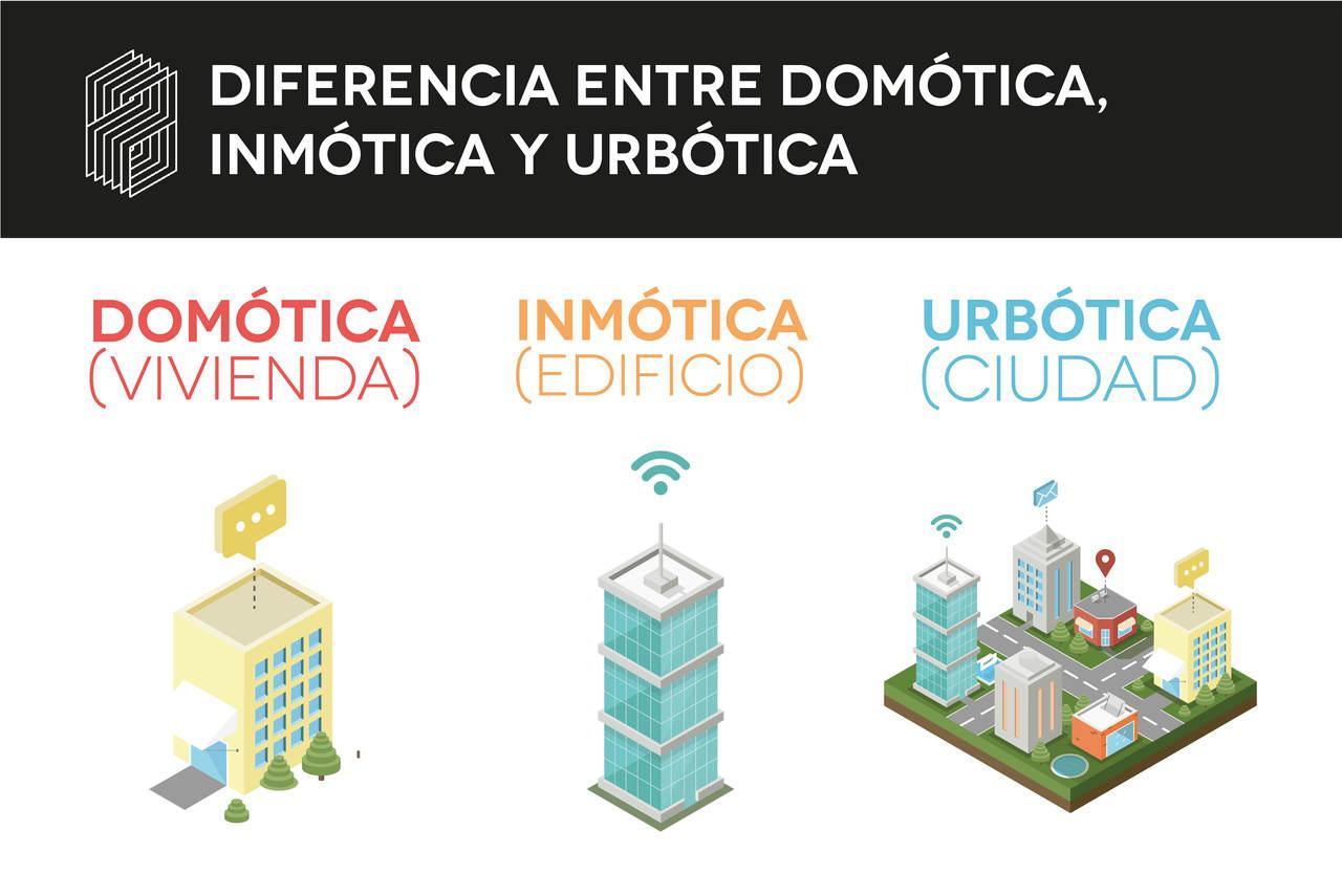 Diferencia entre domótica, inmótica y urbótica