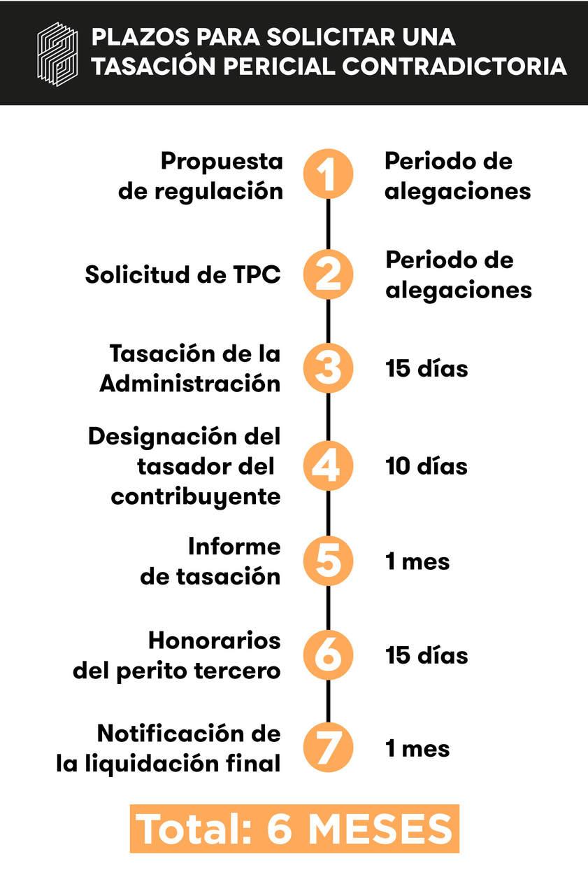 Plazos para llevar a cabo las diferentes fases dentro del proceso de tasación pericial contradictoria