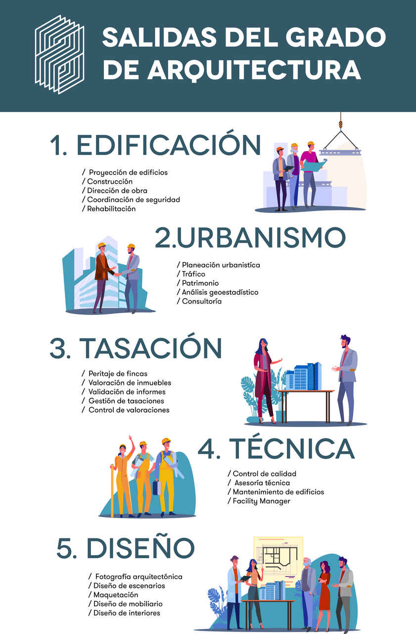 La carrera de arquitectura tiene 5 salidas principales: edificación, urbanismo, tasación inmobiliaria y diseño