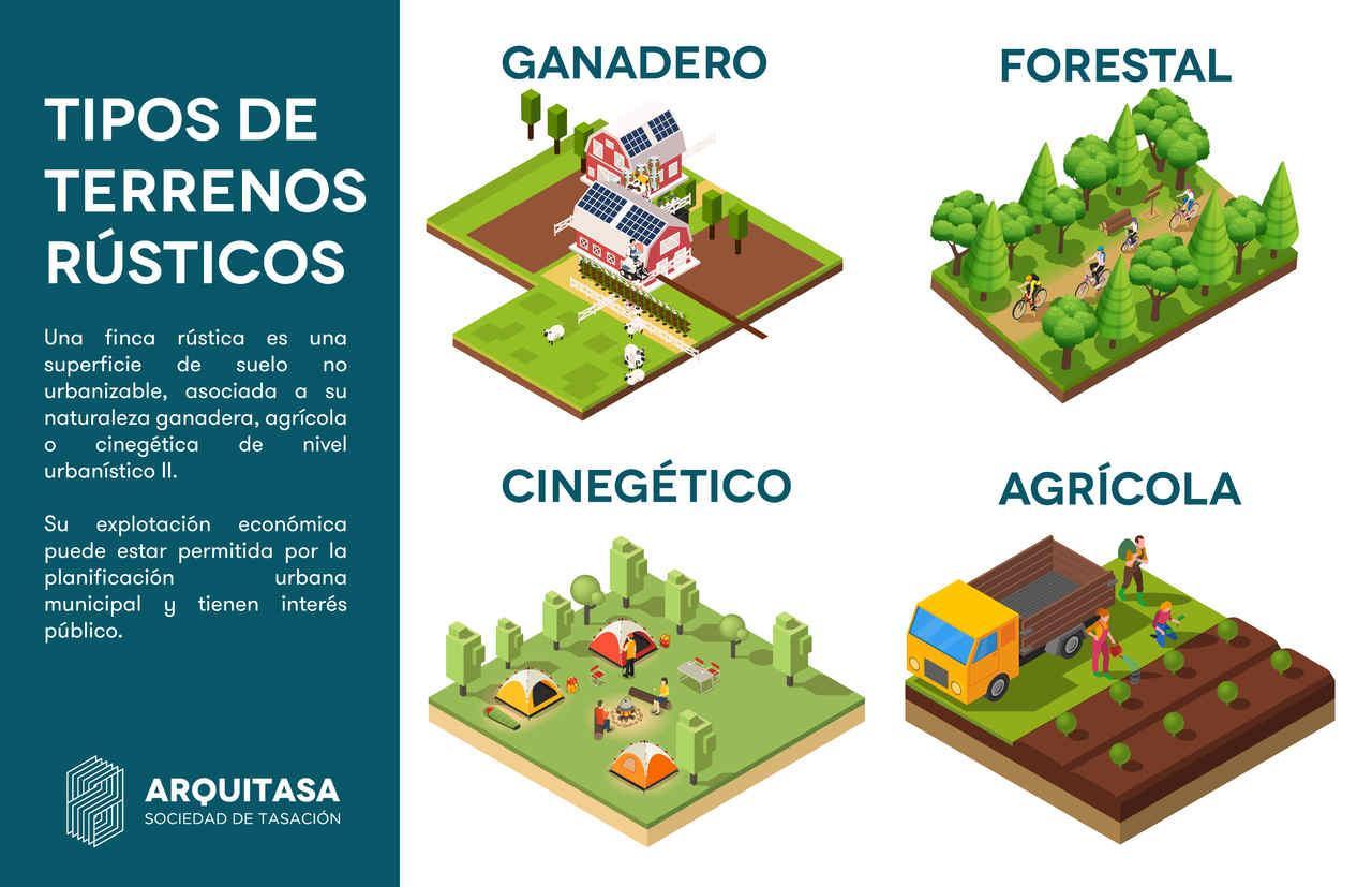 Dentro de los terrenos rústicos (aquellos donde no se puede edificar según la planificación urbanística municipal) encontramos cuatro clases: agrícolas, ganaderos, forestales y cinegéticos
