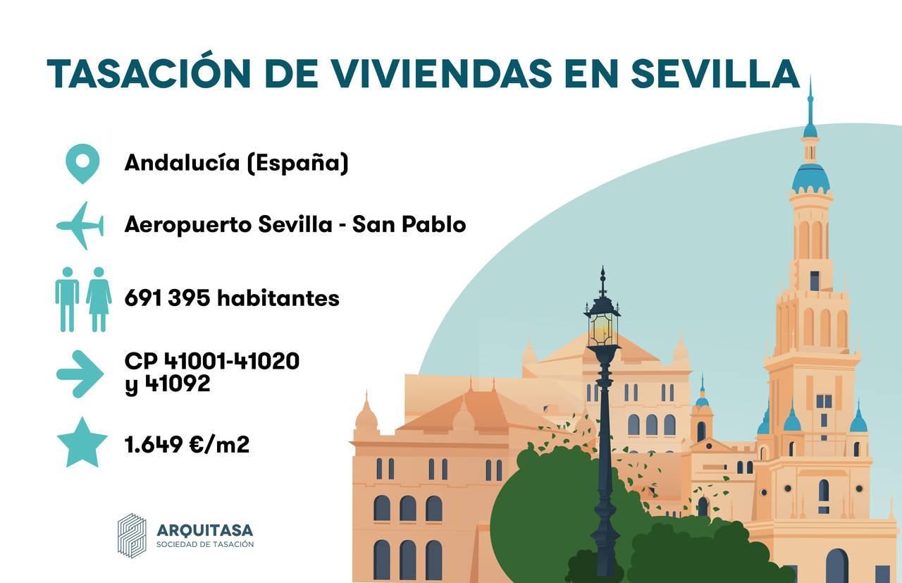 Tasación de Viviendas en Sevilla