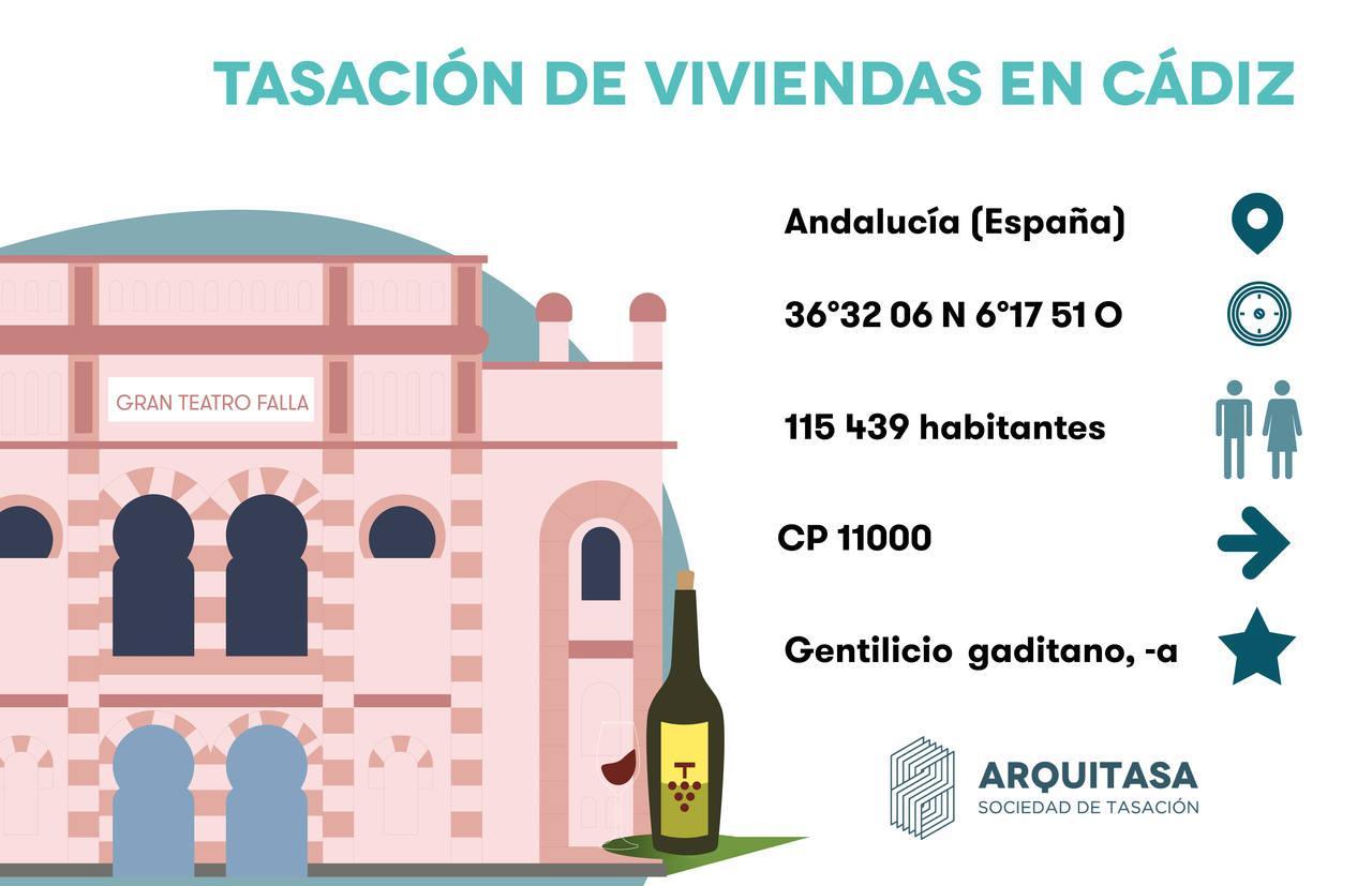 Si necesitas tasar una vivienda en Cádiz estos son algunos datos que puedes necesitar sobre la ciudad