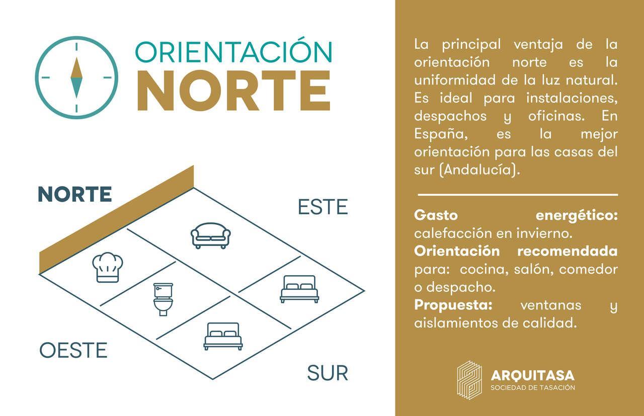 La orientación norte de una vivienda es ideal para despachos y oficinas y climas muy cálidos.