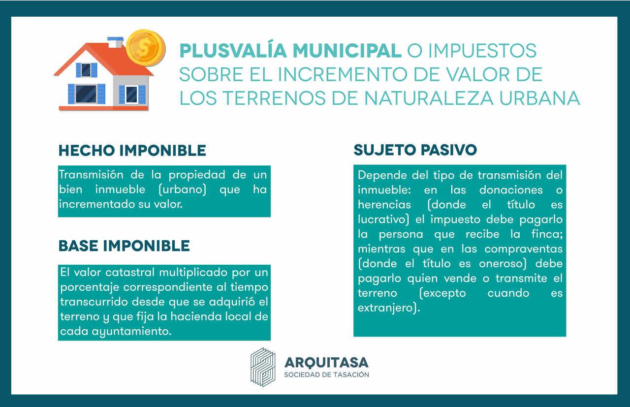 La plusvalía municipal es un impuesto directo municipal. En esta infografía puedes consultar el hecho y la base imponible y el sujeto pasivo del tributo