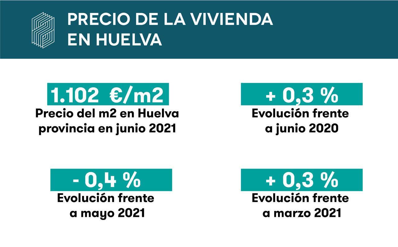 Tasación de vivienda en Huelva
