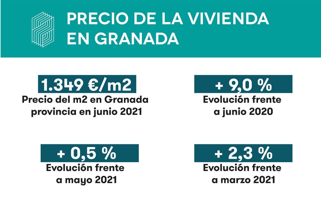 El precio medio de la vivienda en Granada es de mil trescientos cuarenta y nueve euros el metro cuadrado