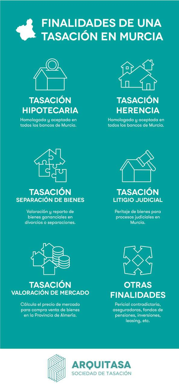 Tasación de viviendas en la Región de Murcia