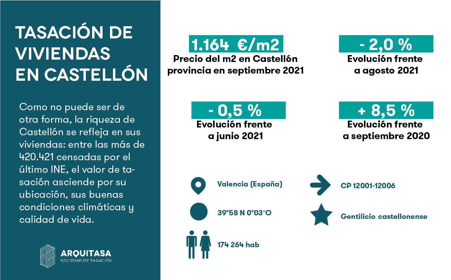 El precio de las tasaciones en Castellón depende entre otras cosas del mercado inmobiliario de la provincia